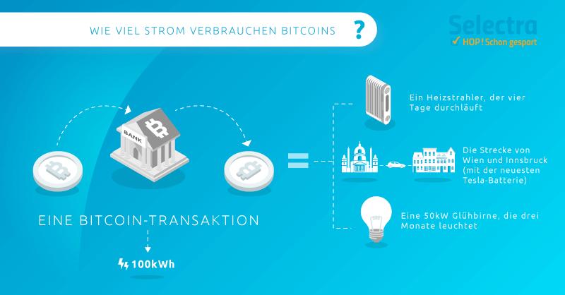 Bitcoin Kosten